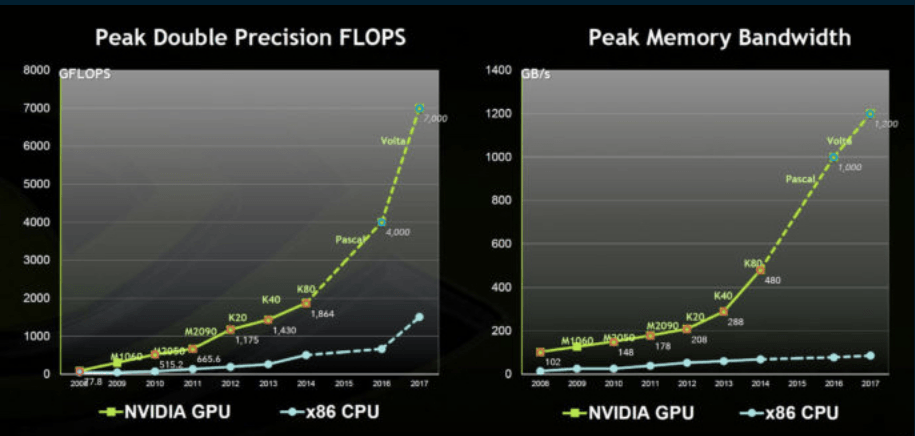GPU Speed