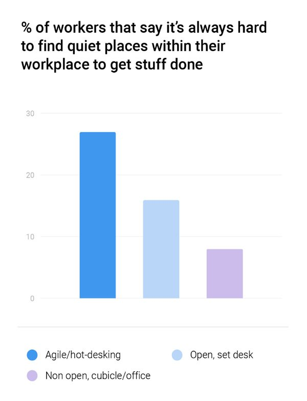 Workplace Survey Shows Need for Technology to Power Agile